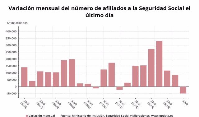Variación mensual del número de afiliados a la Seguridad Social el último día del mes, abril 2020