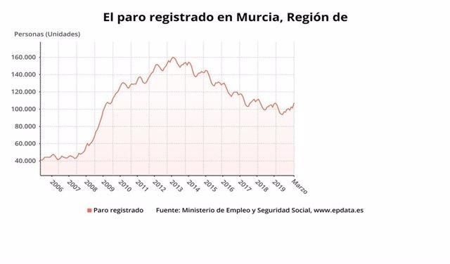 Gráfico que muestra la evolución del paro en la Región de Murcia