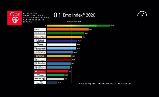 Ranking EMO Index de entidades que despiertan mayor vinculación emocional entre sus clientes.