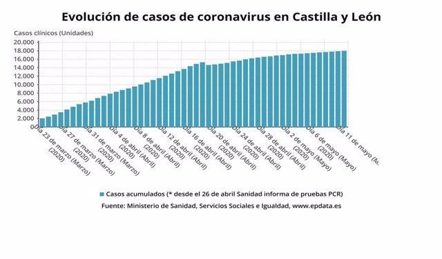 Gráfico de elaboración propia sobre la evolución del coronavirus en Castilla y León.
