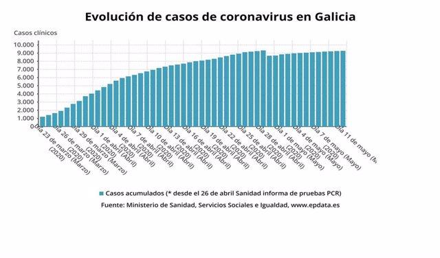 Evolución de casos de coronavirus en Galicia hasta el 11 de mayo de 2020, según datos del Ministerio de Sanidad.