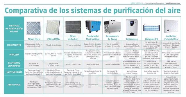 COMUNICADO: Una innovadora tecnología elimina el COVID-19 del aire