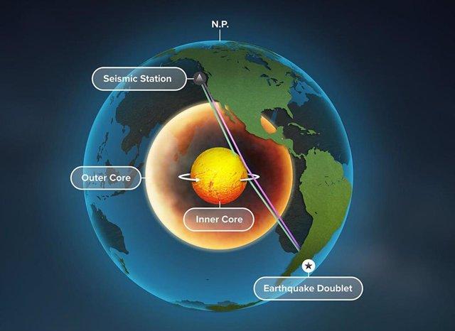 Ondas sísmicas revelan que el núcleo interno terrestre está girando