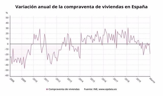 Variació anual de la compravenda d'habitatges a Espanya fins el març del 2020 (INE)
