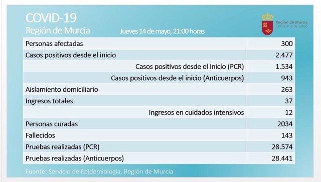 Balance de Covid-19 en la Región de Murcia el 14 de mayo de 2020