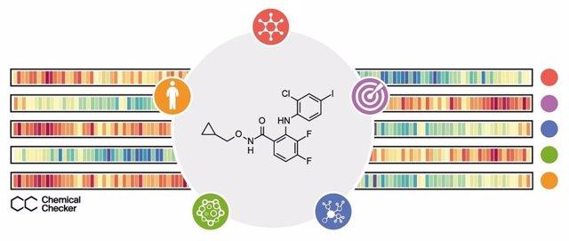 Imatge gràfica del Chemical Checker desenvolupat per l'IRB de Barcelona