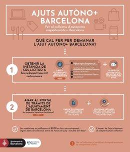 L'Ajuntament de Barcelona obre aquest dimecres les inscripcions per a l'ajuda a autònoms de 300 euros.