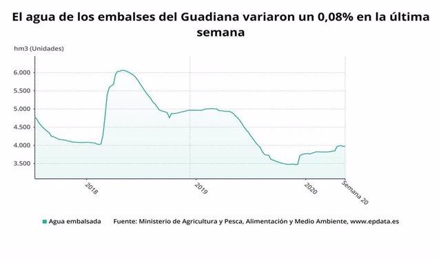 El agua de los embalses del Guadiana