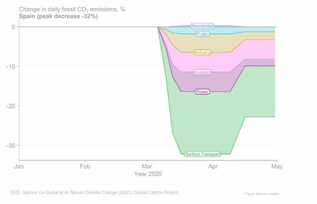Reducción de las emisiones de CO2 en España por sectores durante el pico del confinamiento mundial para frenar la expansión del coronavirus.