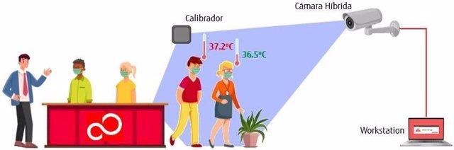 Presentan una solución de detección de temperatura sin contacto, para lugares de