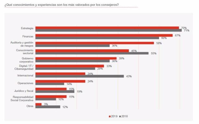 Gráfico de PwC sobre los conocimientos más valorados por los consejeros del Ibex 35