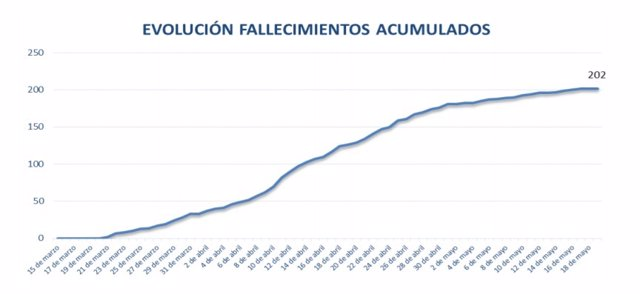 Fallecidos en residencias asturianas