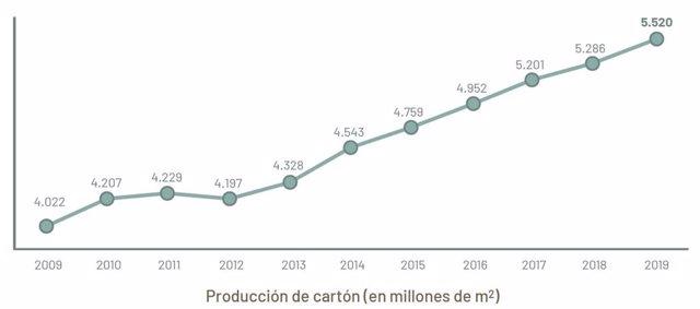 Evolución de la producción de cartón ondulado en España, según datos de la Asociación Española de Fabricantes de Envases y Embalajes de Cartón Ondulado (AFCO).