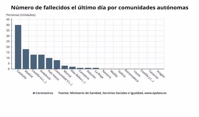 Número de fallecidos en el último día por comunidades autónomas