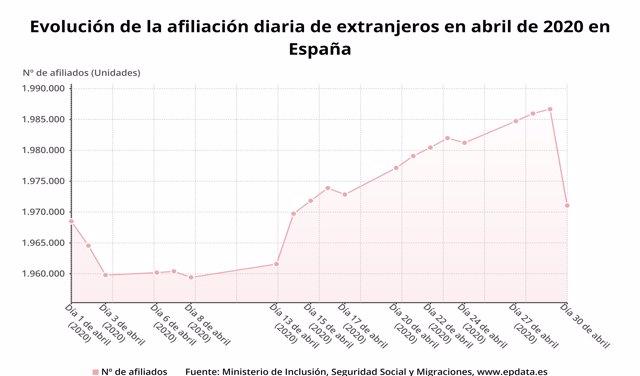 Evolución diaria de los afiliados extranjeros a la Seguridad Social en abril