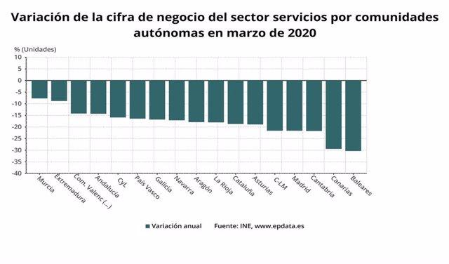 Variación de la cifra de negocio del sector servicios por Comunidades Autónomas en marzo de 2020.