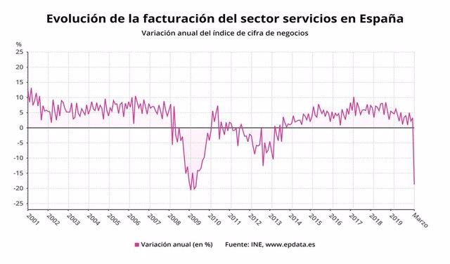 Evolució de la facturació del sector serveis a Espanya fins el mar del 2020 (INE)