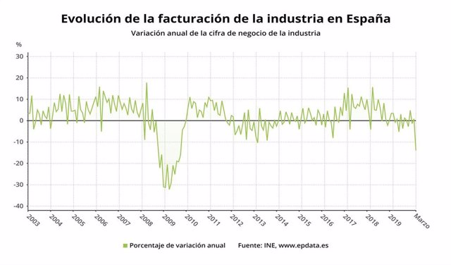 Evolución de la facturación de la industria en España hasta marzo de 2020 (INE)