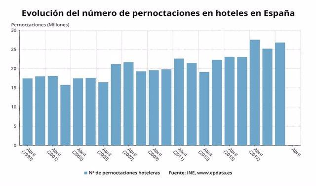 Ninguna pernoctación en hoteles en España en abril de 2020 por el coronavirus