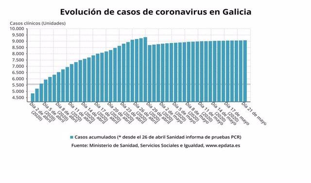 Evolución de casos de coronavirus en Galicia hasta el 21 de mayo de 2020, según datos del Ministerio de Sanidad.