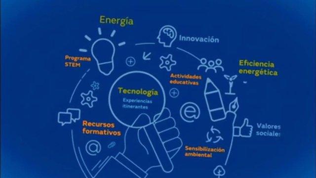 II Certamen Tecnológico de Fundación Naturgy