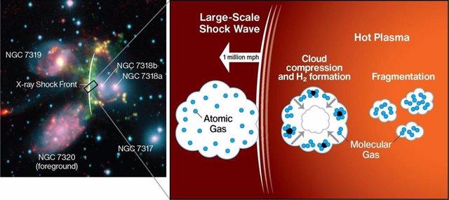 Imagen de la interacción entre galaxias y cómo incide en la formación de agujeros negros