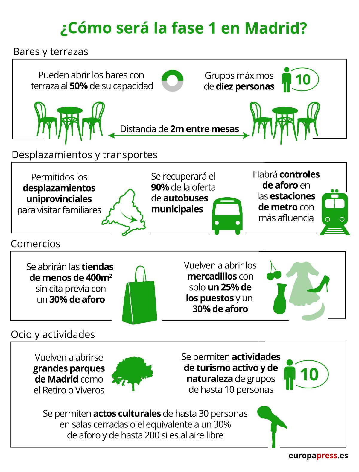 Infografía con lo que se podrá hacer en la Comunidad de Madrid en la fase 1