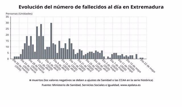 Evolución del número de fallecidos al día en Extremadura