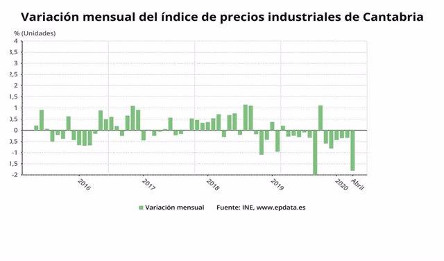 Variación mensual de los precios industriales