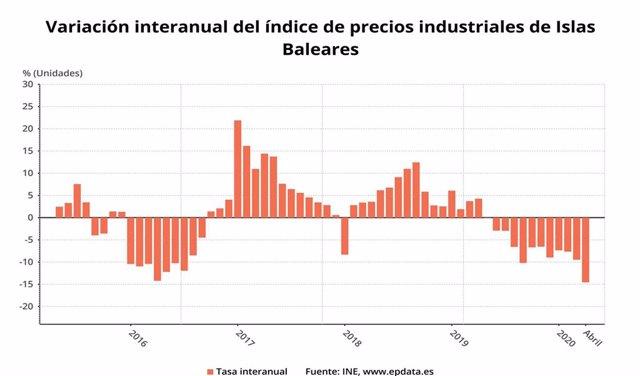 Variación interanual del índice de precios industriales en Baleares desde mayo de 2015 hasta abril de 2020.