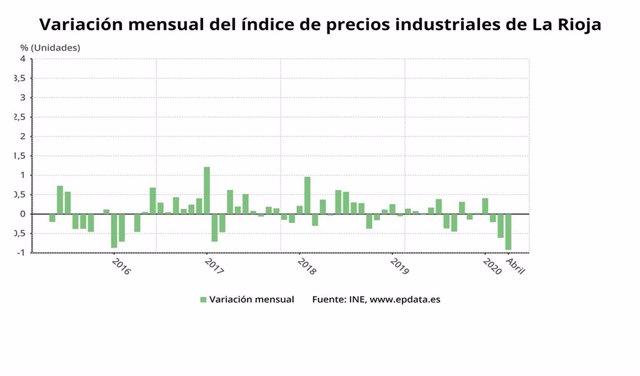 Variación mensual de los precios industriales en La Rioja