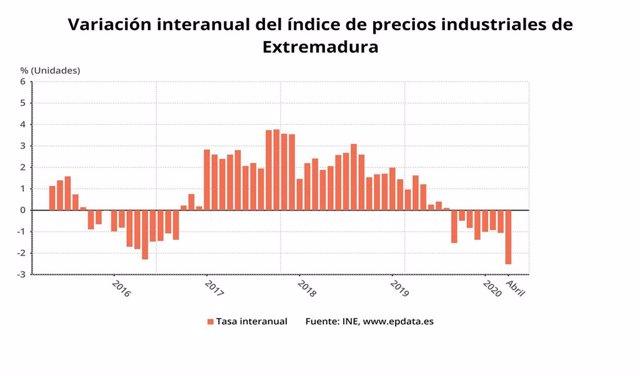 Variación interanual de los precios industriales de Extremadura en abril