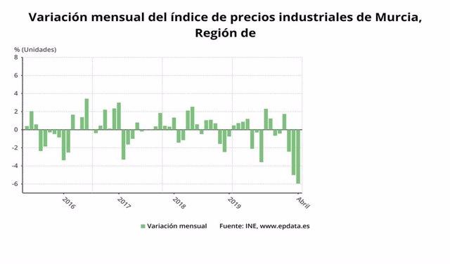 Variación mensual del índice de precios industriales en la Región