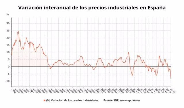 Variació anual dels preus industrials a Espanya des del 1976 fins l'abril del 2020 (INE)
