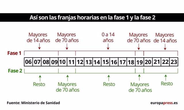 Fases 1 y 2 de desescalada: ¿cambian las franjas horarias?