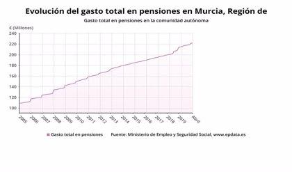 La pensión media en Murcia es de 890,57 euros en mayo, la tercera más baja del país