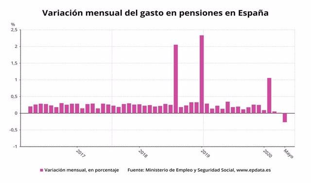 Variació mensual de la despesa en pensions a Espanya fins el maig del 2020 (Ministeri d'Inclusió, Seguretat Social i Migracions)