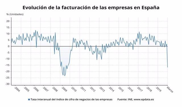 Evolució de la facturació de les empreses a Espanya fins el març del 2020 (INE)