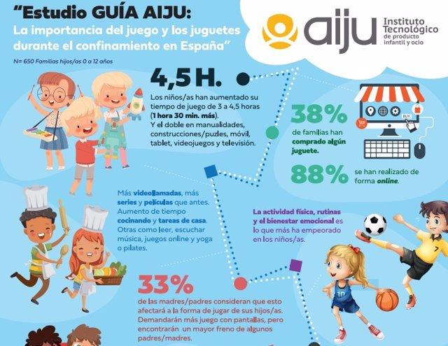 Guía De AIJU.