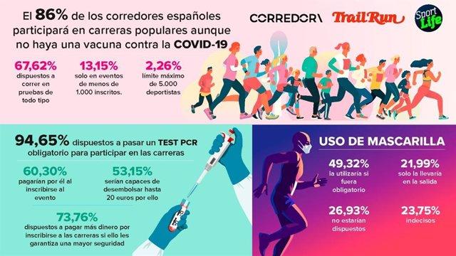 El 86 por ciento de los españoles correría en pruebas propulares aunque no haya vacuna contra la COVID-19