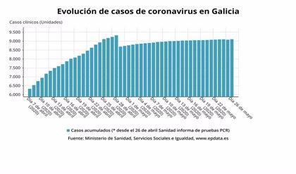 La muerte de un hombre en Vigo eleva a 615 los fallecidos con COVID en Galicia
