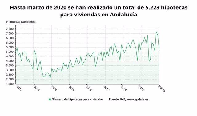 Evolución mensual del número de hipotecas en Andalucía