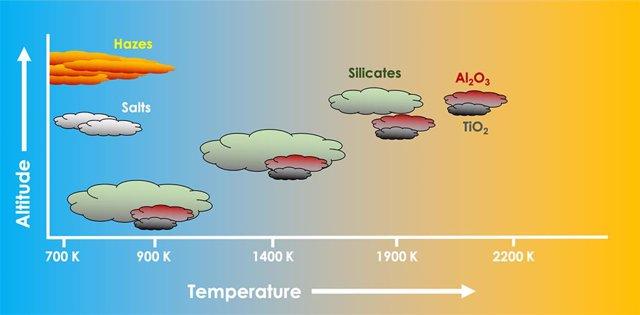 Predicción de composiciones de nubes y temperaturas en planetas como Júpiter