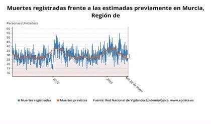 La Región registró en marzo 60 fallecidos más respecto al mismo mes de 2019