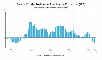 El IPC ahonda su caída en mayo hasta el -1% por las gasolinas y el efecto Covid-19