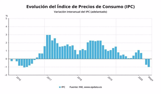 Evolució de l'IPC avançat fins el maig del 2020 (INE)