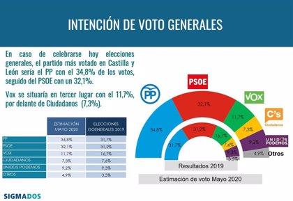 PP ganaría las elecciones generales en CyL, el PSOE repuntaría y Vox caería cinco puntos