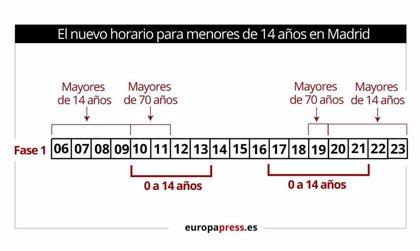 Fase 1: ¿Cuál es el nuevo horario de paseos para los niños menores de 14 años en Madrid?