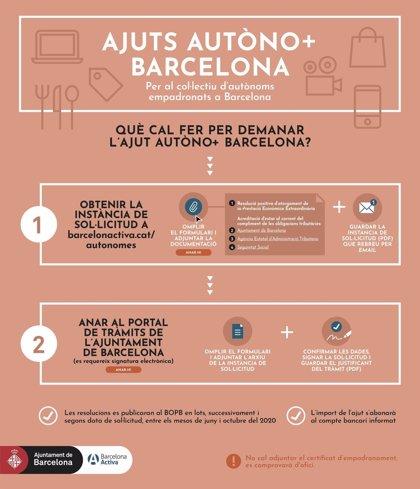 Barcelona recibe más de 10.000 solicitudes para sus ayudas a autónomos