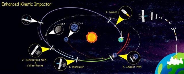 Esquema de la misión de impacto contra asteroide